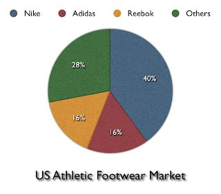 Adidas B Case Solution & Analysis - Case study
